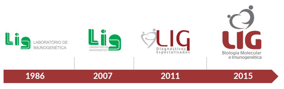 Evolução da marca LIG Laboratório